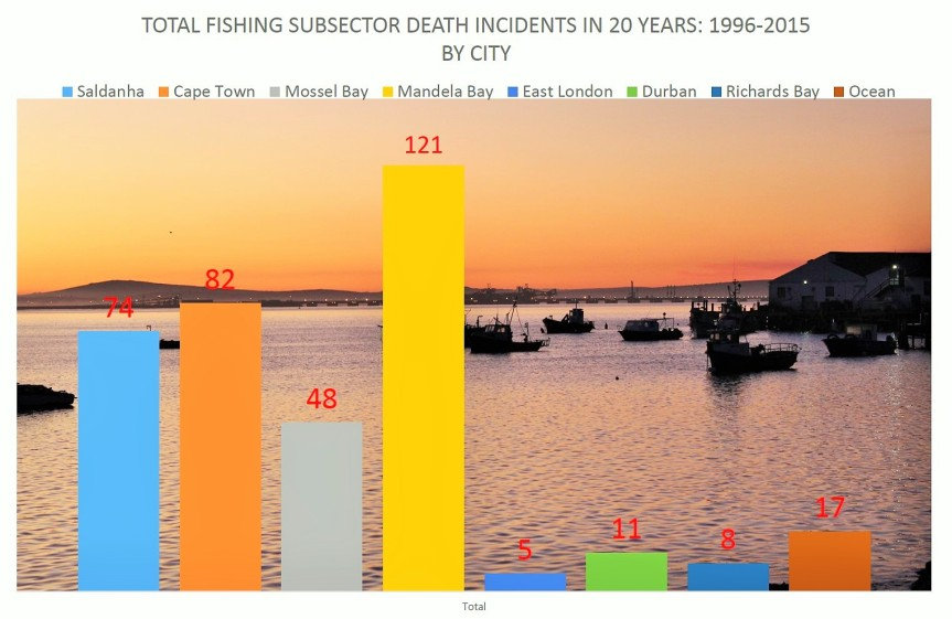 Fishing Incidents timeline 96_15