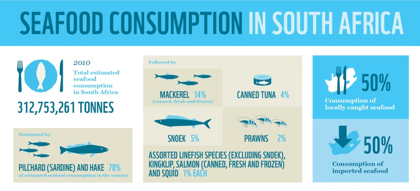 Illustrative chart courtesy of WWF-SASSI. For a link to the website, click on the chart.